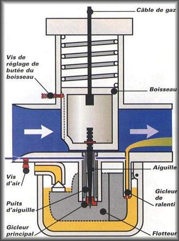 LA CARBURATION Shema_carburateur