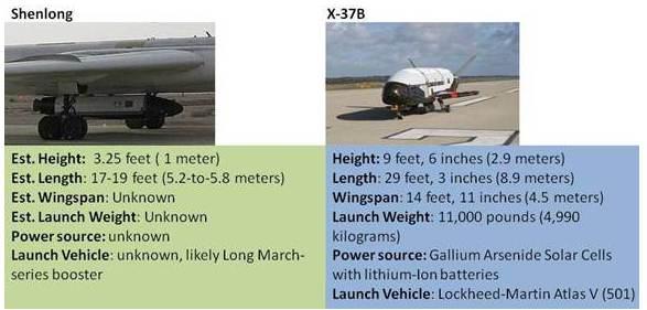 [Information] Photos & Vidéos de PLA Air Force - Page 2 China-SignPost-58-spaceplane-exhibit-2