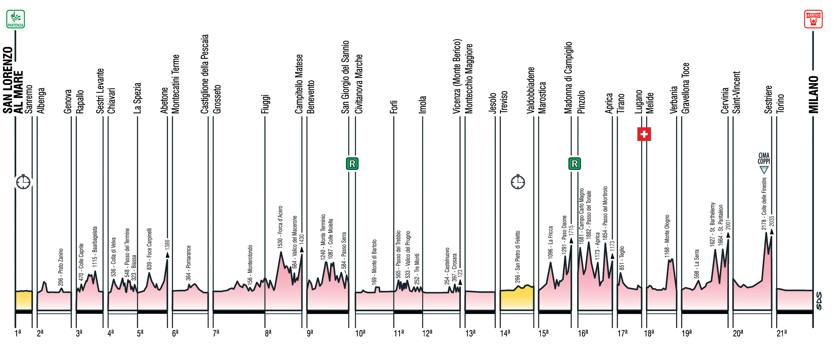 Previa Giro d'Italia 2015 (Fight For Pink) ALTIMETRIA-GENERAL-GIRO-15