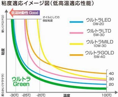 [ENTRETIEN] Vos références d'huile moteur - Page 3 Honda_Ultra_Green_Oil