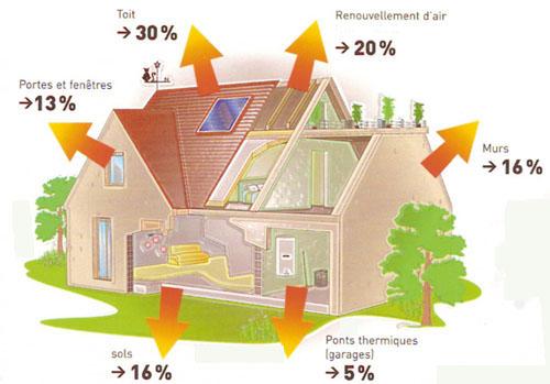 Mode de chauffage pour maison mal isolée Deperditions