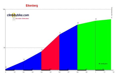 E3 HARELBEKE 2016 (25 de Marzo) Eikenberg_profile