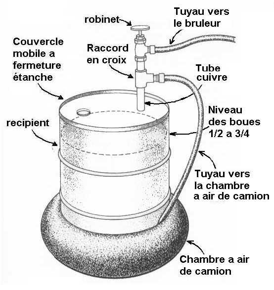[Energie] Biogaz, Méthaniseur, Digesteur & Co - Page 2 Methane