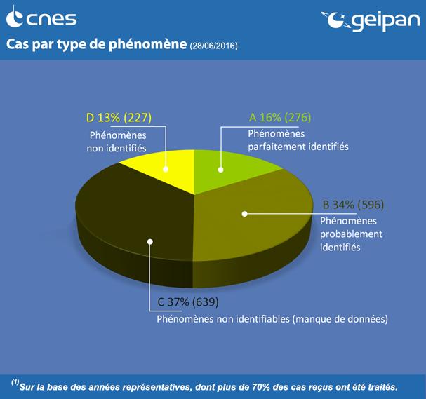 2016: Nouvelles statistiques du GEIPAN Get.histo.cla_M