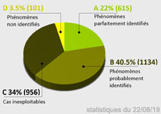 2016: Nouvelles statistiques du GEIPAN - Page 3 Statistiques_on