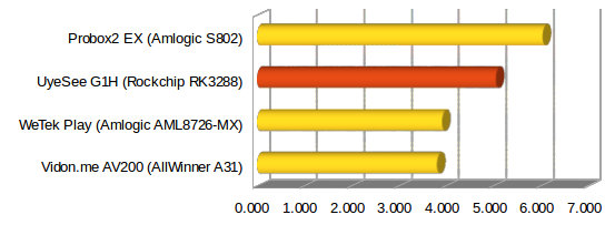 RK3288 by Rockchip -- Ubuntu arrive ! - Page 3 Ethernet_UyeSee_G1H