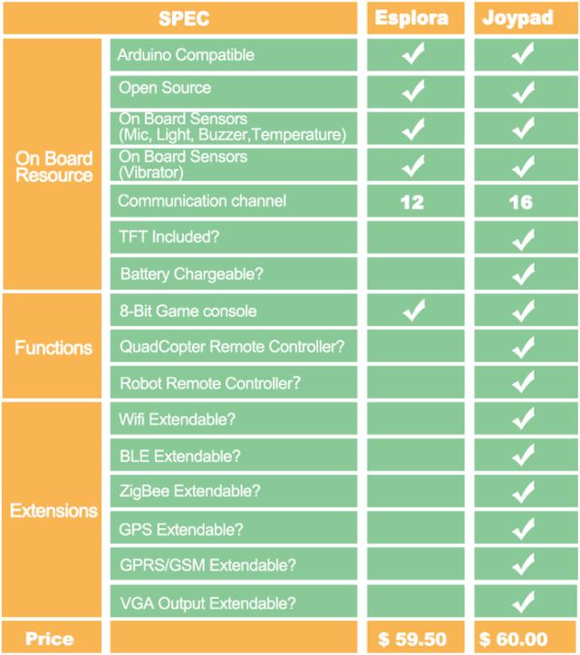 Microduino, un pad Arduino (Crowfunding) Esplora_vs_Joypad-e1412049471301