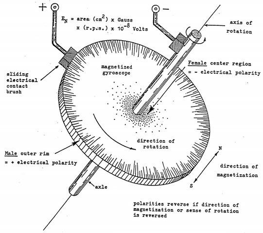 Principles of Hyper-Space Flight Demystifying Gravity Faraday_Motor_by_DePalma-01