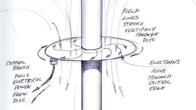 Principles of Hyper-Space Flight Demystifying Gravity Monopolar-electron-flow