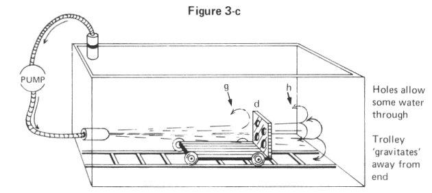 Principles of Hyper-Space Flight Demystifying Gravity Gravity-car-02