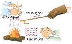 Qual a principal forma de transmissão de calor nos metais? Transmissao-calor
