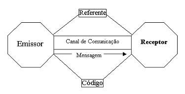 A Linguagem e os Processos de Comunicação e outros. Linguagem_2