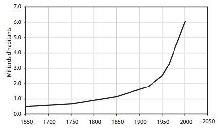 Surpopulation: le vrai problème? Population-mondiale-2010