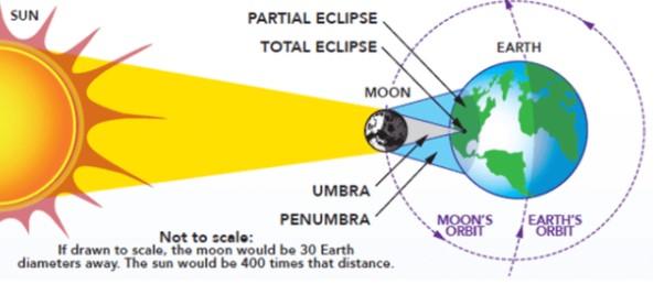 Cómo y dónde ver eclipse solar en España (A las 20:45 aprox) Aux118668