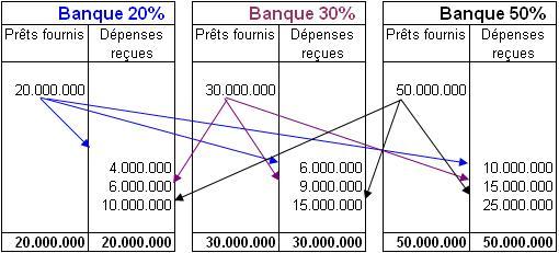 loi 1973 giscard pébereau - retour sur la création de la banque d'angleterre Fr_Exemple_3_banques