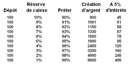 loi 1973 giscard pébereau - retour sur la création de la banque d'angleterre Fr_schema_reserves_de_caisse_decroissantes
