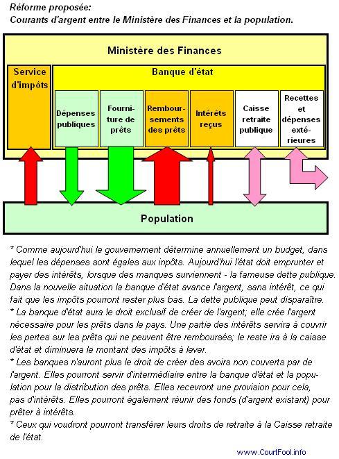 loi 1973 giscard pébereau - retour sur la création de la banque d'angleterre Fr_Reforme_Courants_MF_Population_etroit