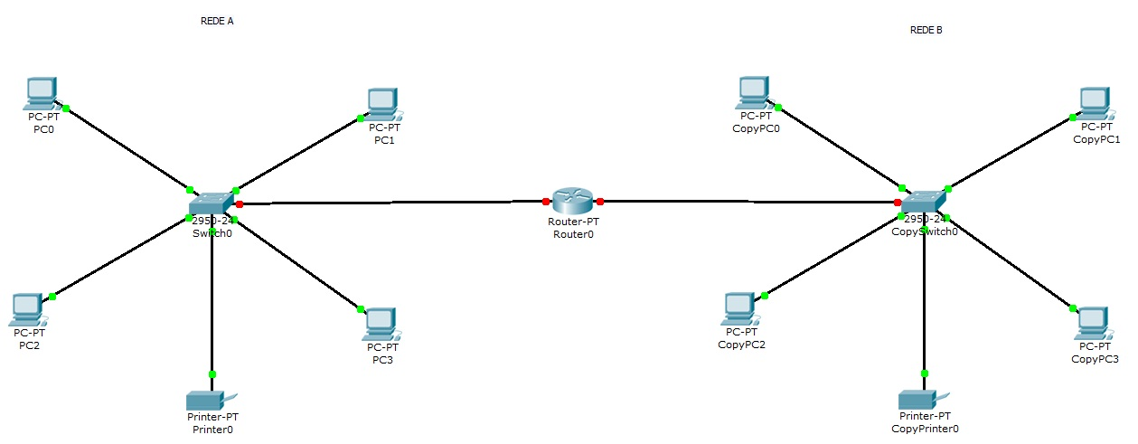 [Redes] Cisco Packet Tracer Fig_2.0