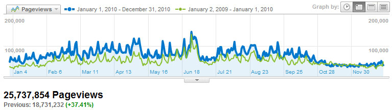 Visitors Pageviews2010