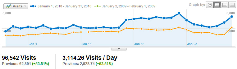 Visitors Visits2010_01