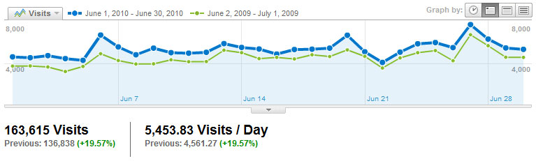 Visitors Visits2010_06