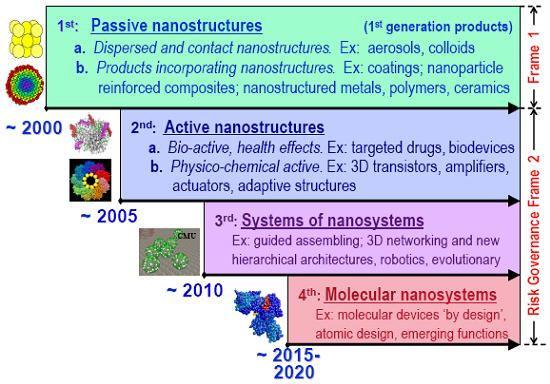 Nanotechnology Whatis1