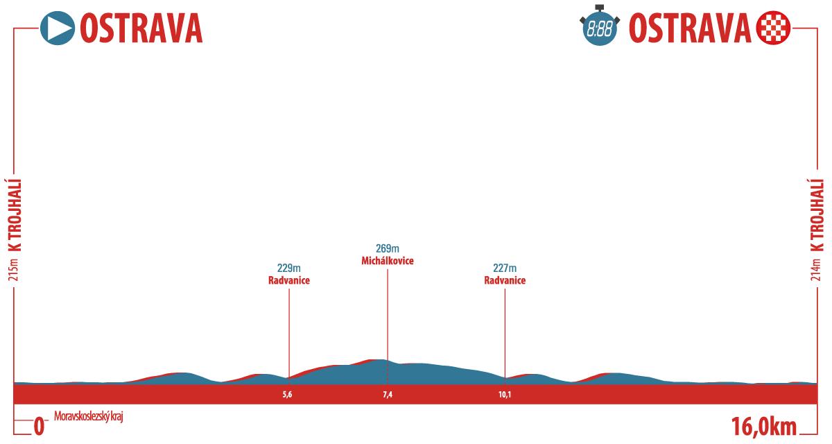 UCI Europe Tour - Page 42 CCT19---Profile-S1-V2b_1