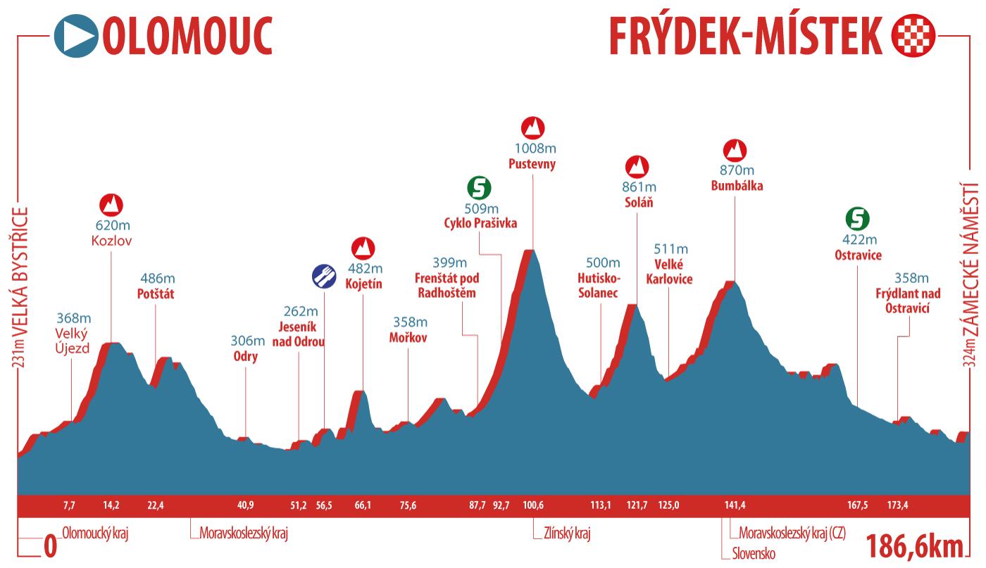 UCI Europe Tour - Page 42 CCT19---Profile-S3-V2_useklo_3