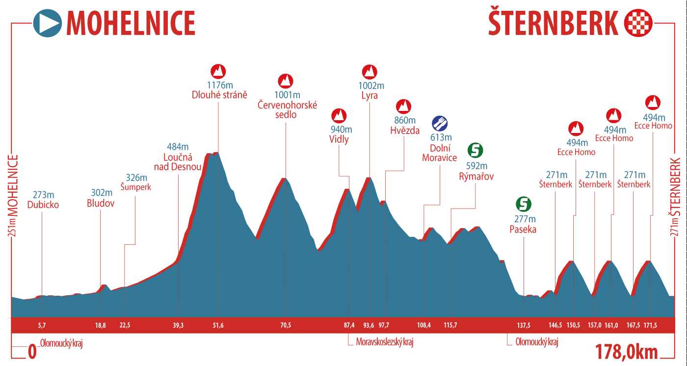 UCI Europe Tour - Page 42 Czech-Cycling-Tour-18---Profile-Stage-3_3