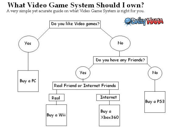 Godless Gamers, REPORT IN - Page 2 Video_game_flowchart