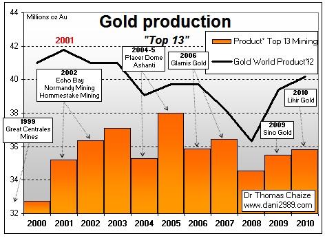 production dor dans le monde  / infos en continu  Bigmininggold1011