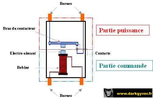 [Fiche pratique] Les relais principe, fonctionnement et test Relais-1