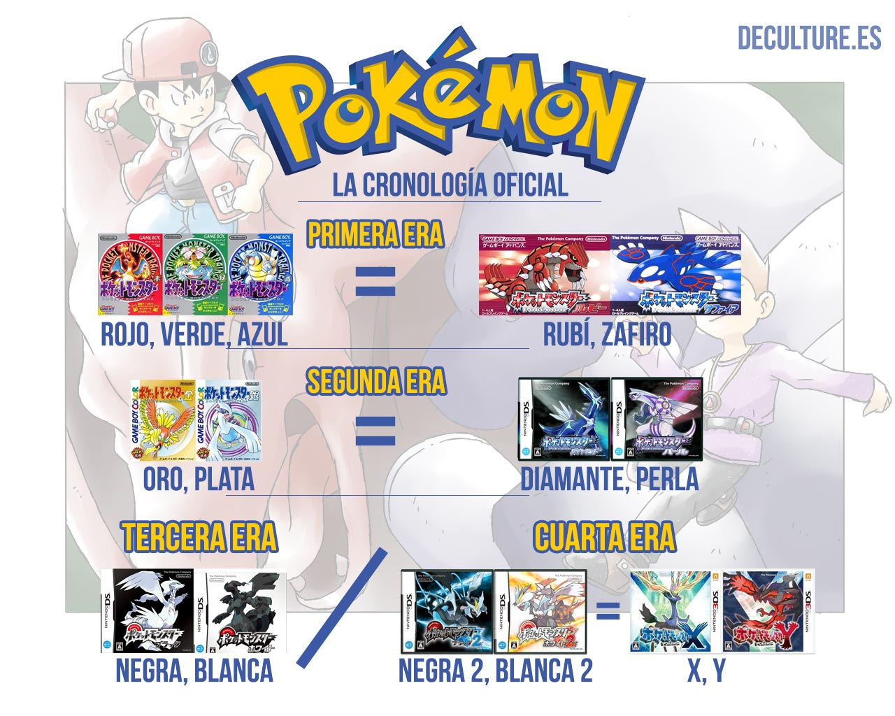 """""""La línea de tiempo definitiva de Pokémon""""  Pokemon-Cronologia-Oficial"""