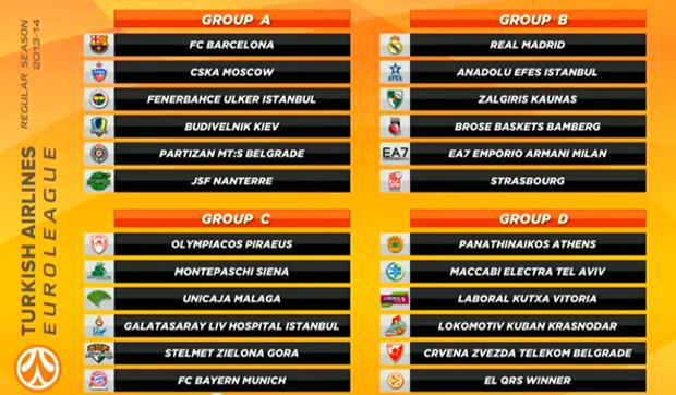 real madrid 13/14.  altas bajas rumores Baloncesto_sorteo_Euroliga_2013_14
