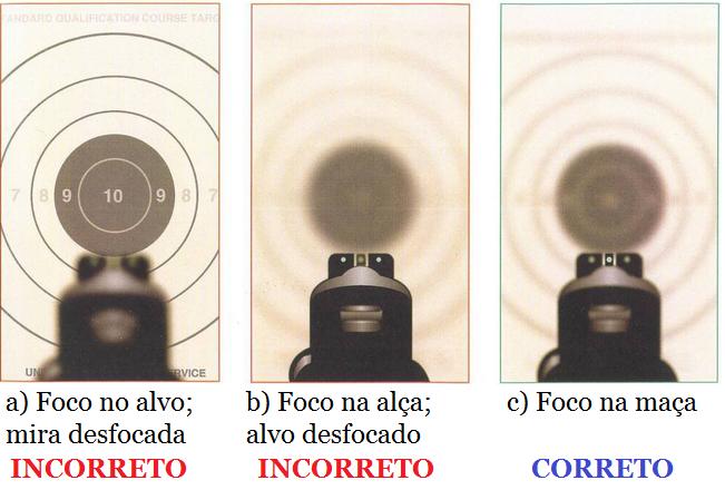 Conflitos em entendimento ao agrupamento de alça de mira/massa de mira/alvo Foco-mira