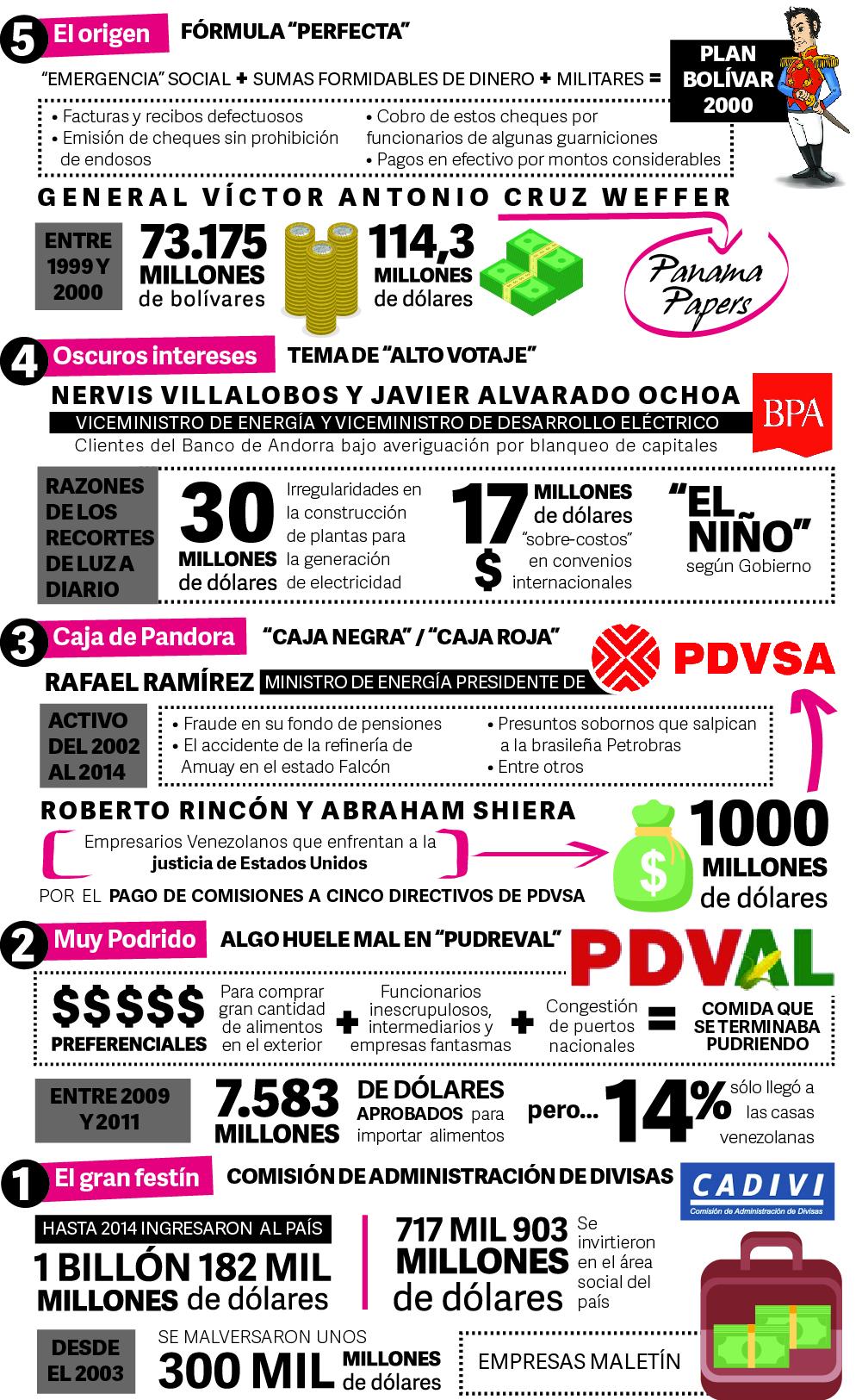 VueltaALaPatria - Noticias y  Generalidades - Página 9 Info_corrupcion