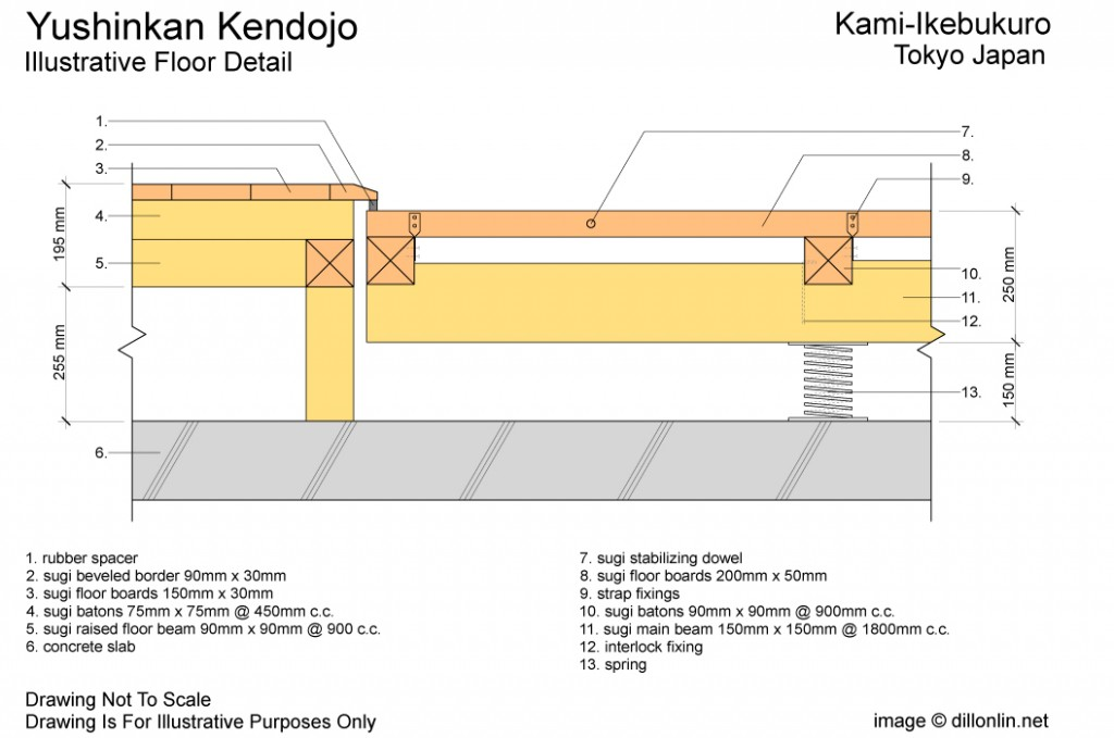 The optimal spring floor for Judo, or What goes under the tatami? YushinkanDetail-1024x679