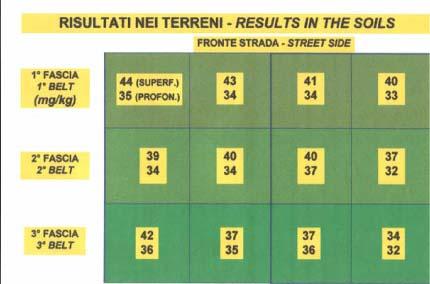 Disinquinamento da Piombo - Sperimentazione - EUREKA C2-PIOMBO1