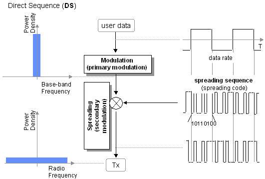 نظرة عامة على نظام Cdma Cdma13