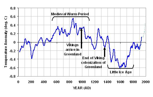 Hothouse earth is on its way 2000-years-of-global-temperature