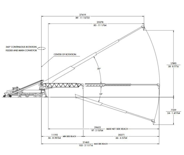 betoniere autobetoniere pompe calcestruzzo Putz-tb-105-range-diagram-711x600