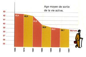 Main basse sur les retraites Age-moyen-depart-retraite