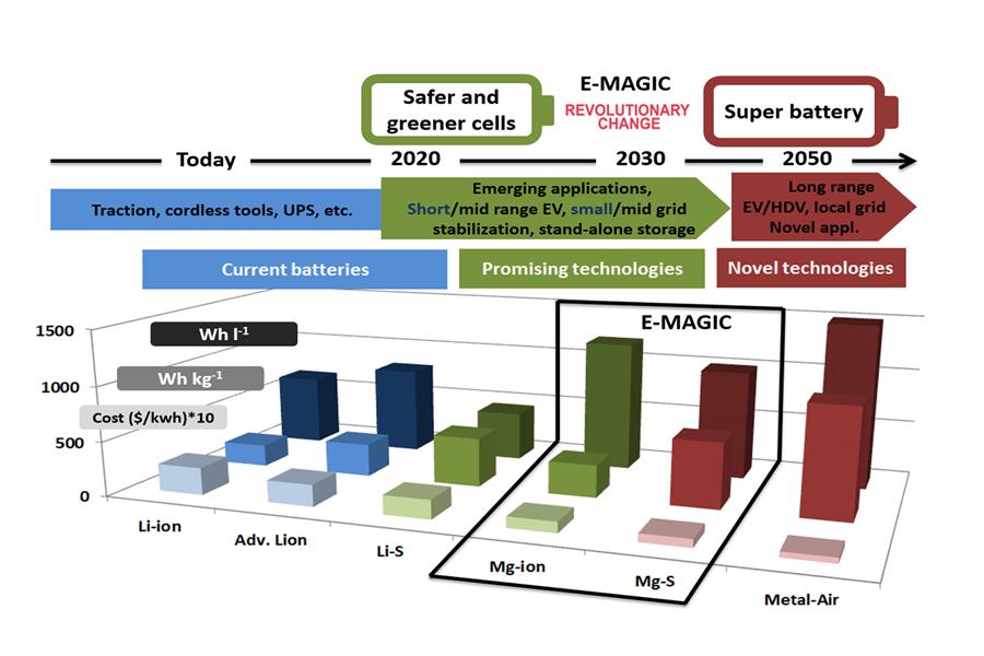 Nouvelle annonce sur les progrès des batteries - Page 22 E-magic-pantallas-portada-original_original