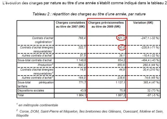 Information générale sur le photovoltaïque en France 1288002572krQImk