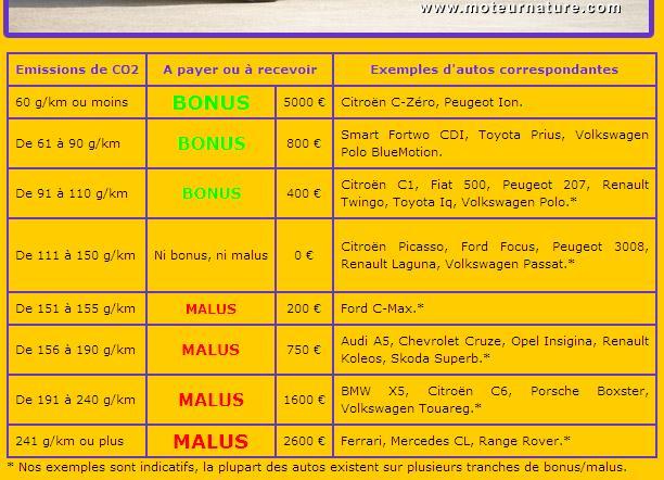 Bonus Malus automobile 2011 12934469788qak5b
