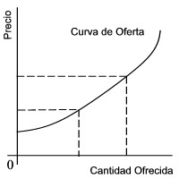 Teoría utilitarista del valor Oferta