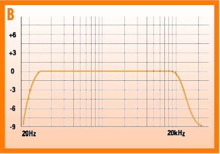 ¿Cuál es la respuesta ideal en frecuencia de un altavoz? la plana 131064