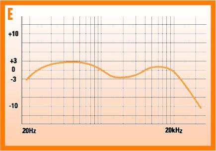 ¿Cuál es la respuesta ideal en frecuencia de un altavoz? la plana 131067