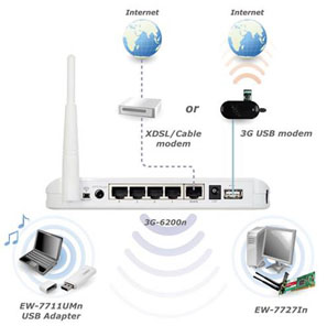 router wifi 3G edimax 6210N & 6200N giá sốc cho A.E kỉ thuật kiếm lời.  3G-6200n_application