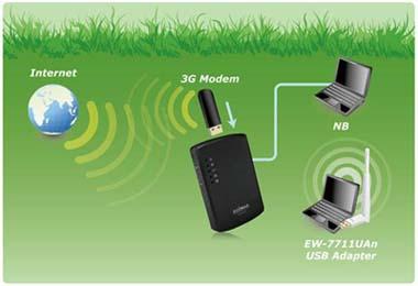 router wifi 3G edimax 6210N & 6200N giá sốc cho A.E kỉ thuật kiếm lời.  3G-6210n_application
